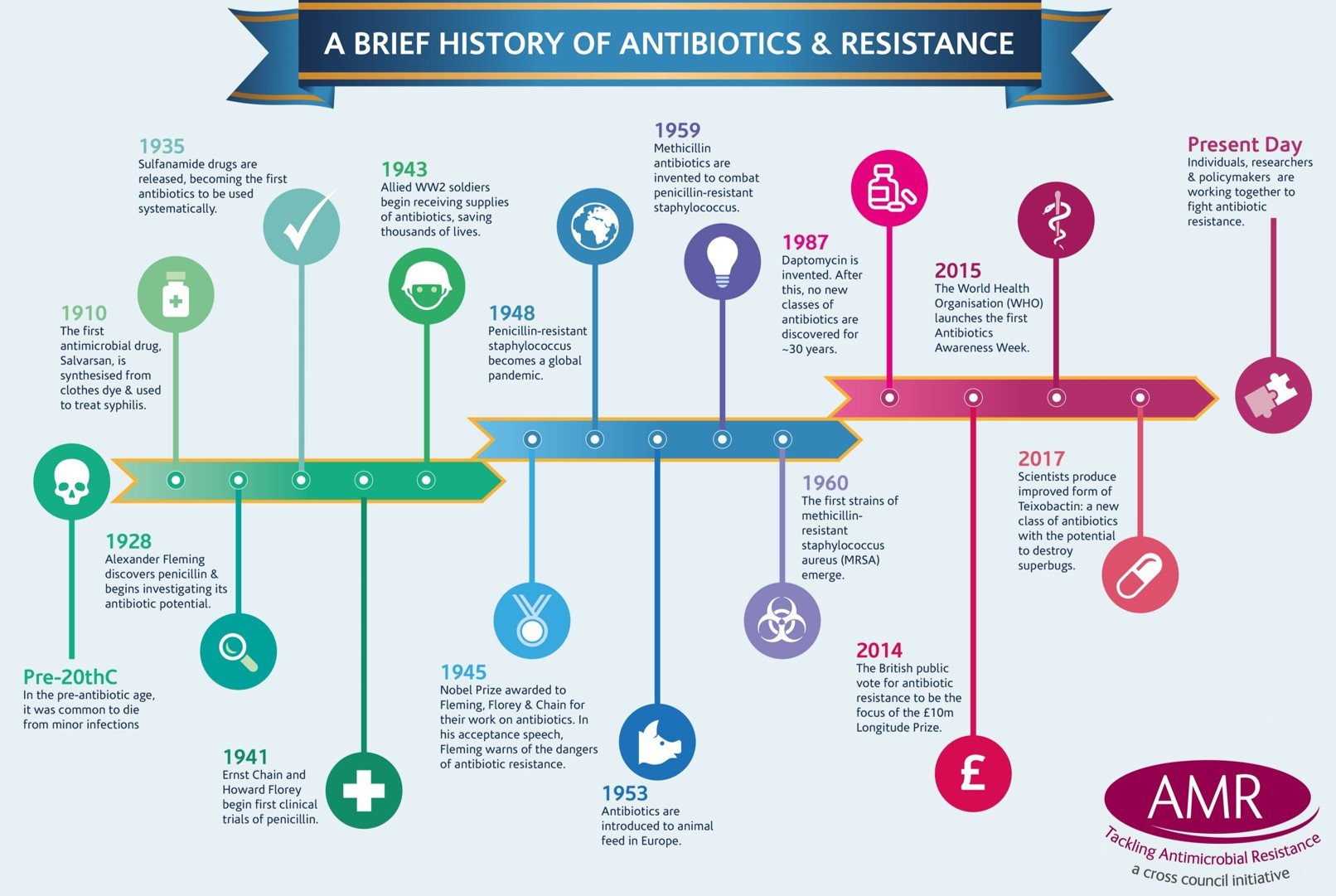 Tackling AMR - A Cross-Council Initiative Programme - Medical Research Council